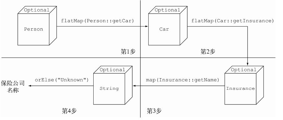 使用Optional解引用串接的Person/Car/Insurance